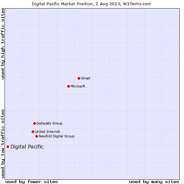 Market position of Digital Pacific
