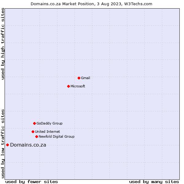 Market position of Domains.co.za