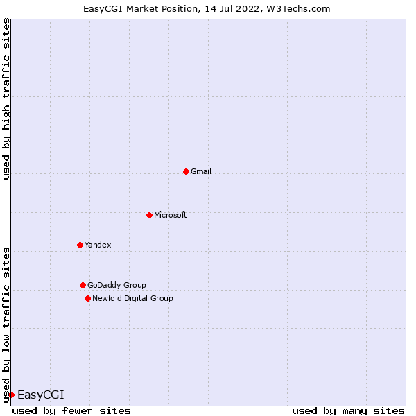 Market position of EasyCGI