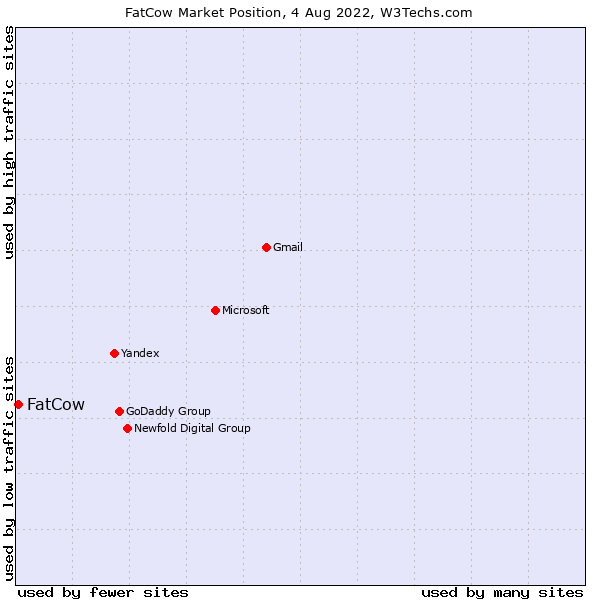 Market position of FatCow