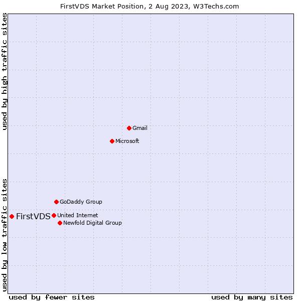 Market position of FirstVDS