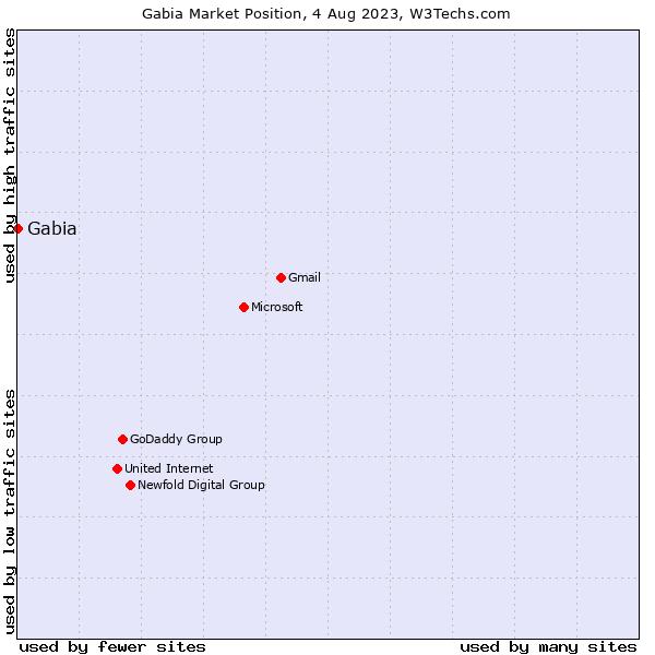 Market position of Gabia