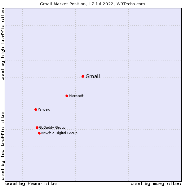 Market position of Gmail