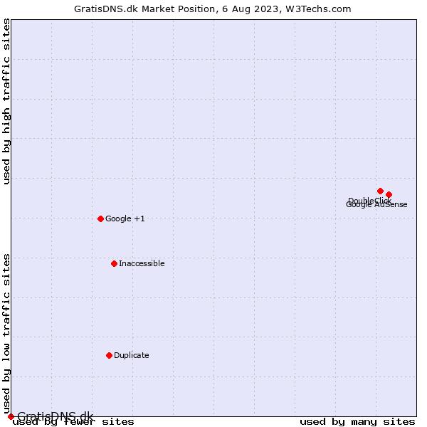 Market position of GratisDNS.dk
