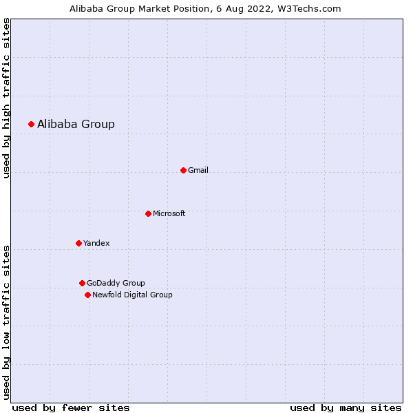 Market position of Alibaba Group