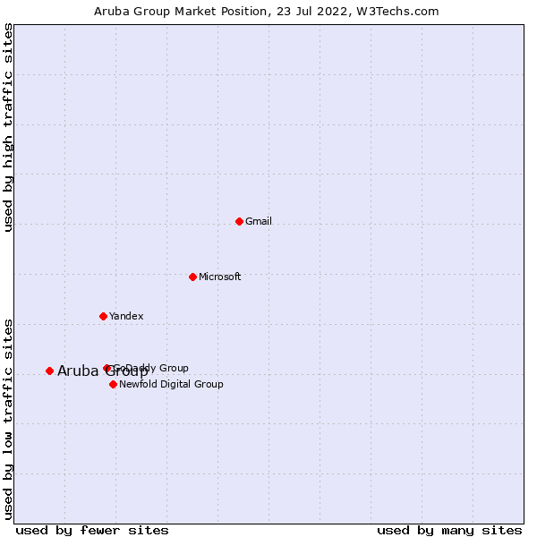 Market position of Aruba Group