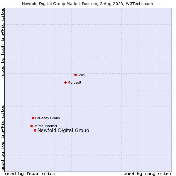 Market position of Endurance Group