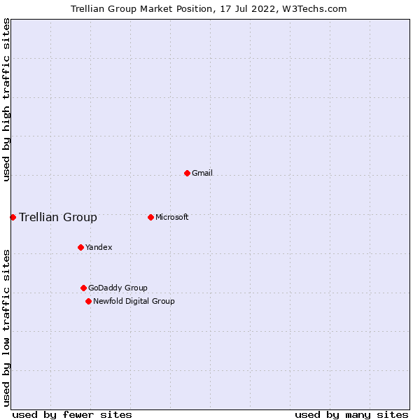 Market position of Trellian Group