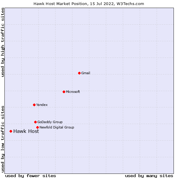 Market position of Hawk Host