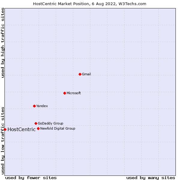 Market position of HostCentric