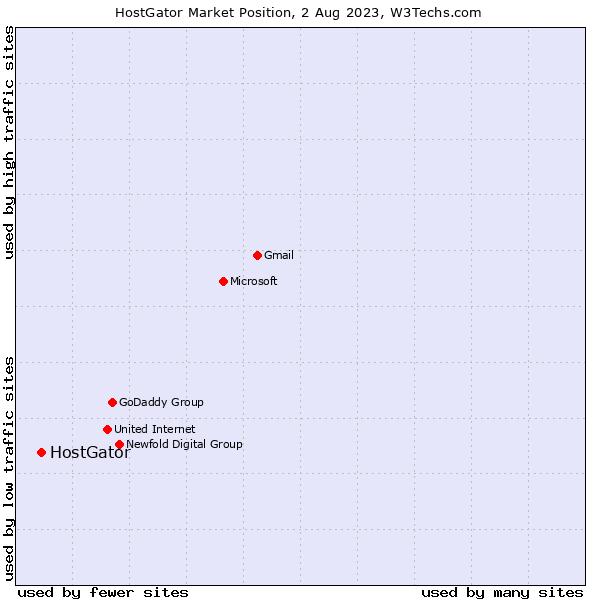 Market position of HostGator