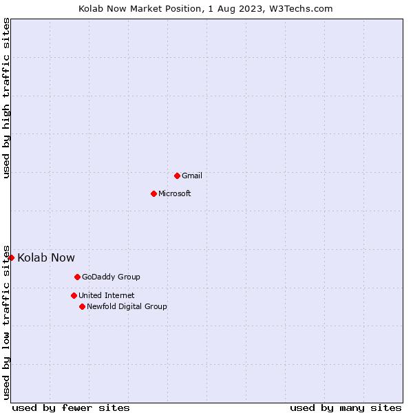 Market position of Kolab Now