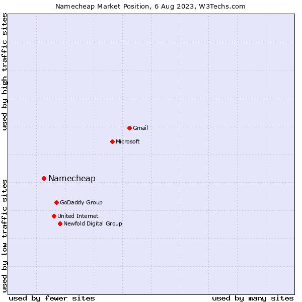 Market position of Namecheap