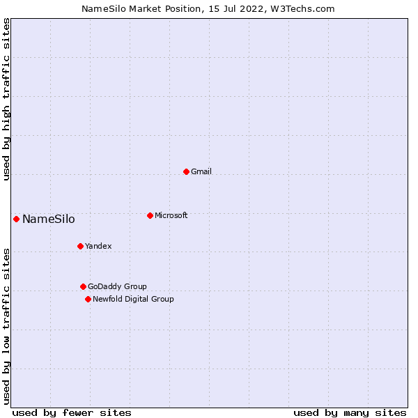 Market position of NameSilo