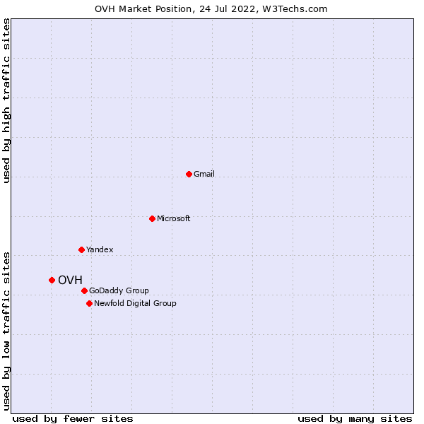 Market position of OVH