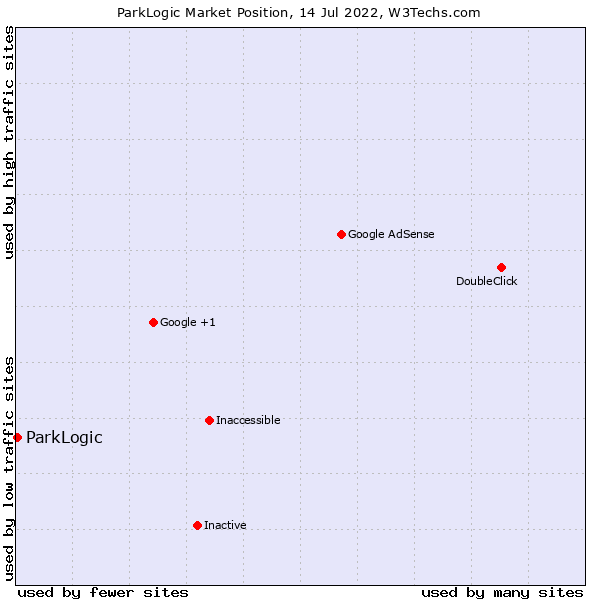 Market position of ParkLogic
