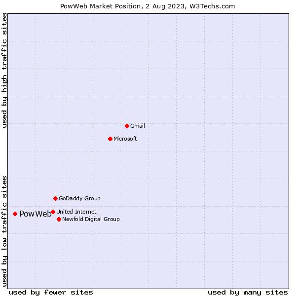 Market position of PowWeb