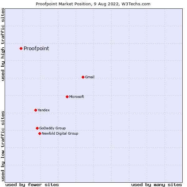 Market position of Proofpoint