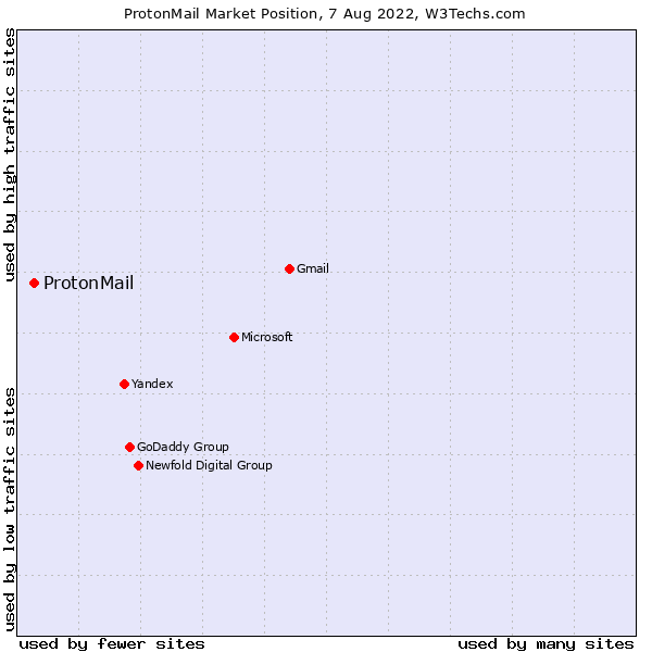 Usage Statistics and Market Share of ProtonMail as Email