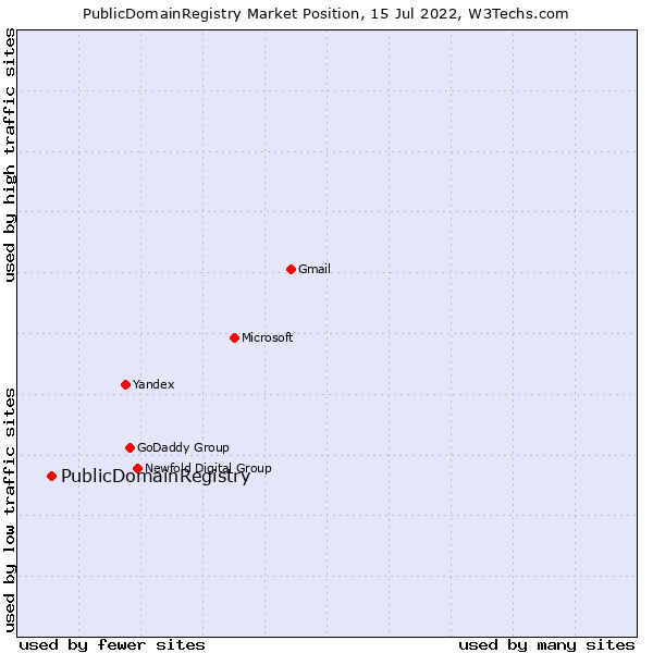 Market position of PublicDomainRegistry