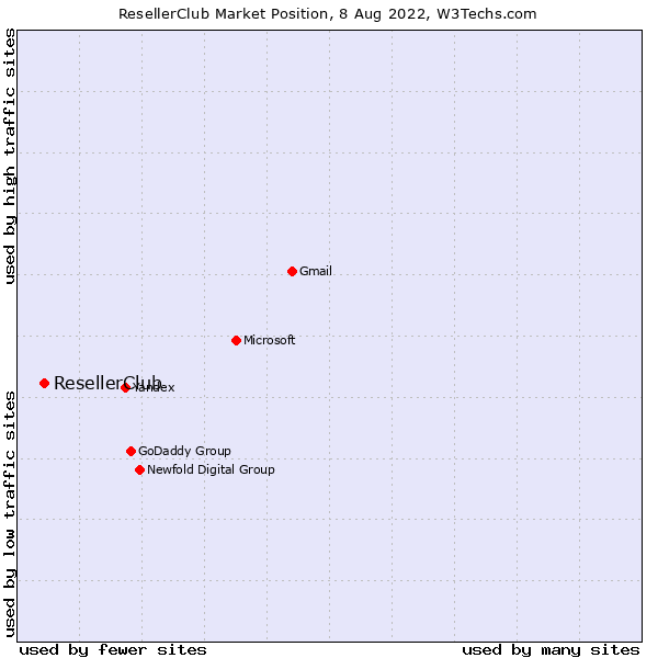 Market position of ResellerClub