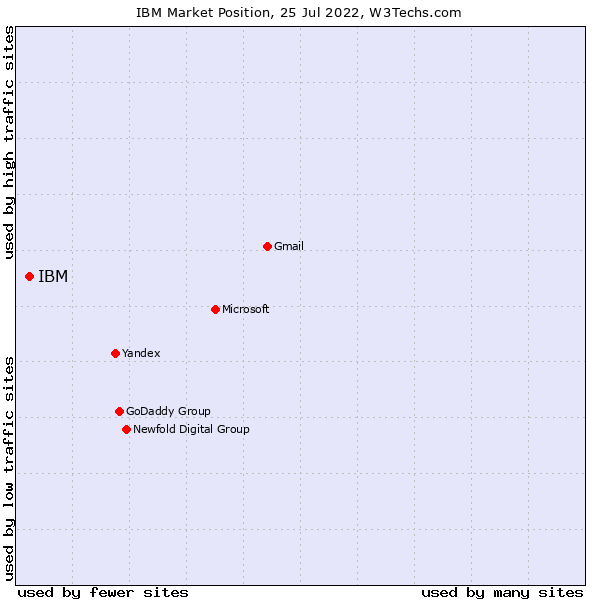 Market position of SoftLayer
