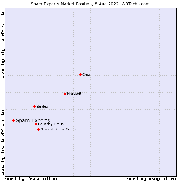 Market position of Spam Experts