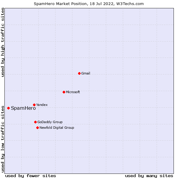 Market position of SpamHero