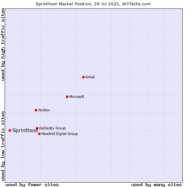 Market position of Sprinthost