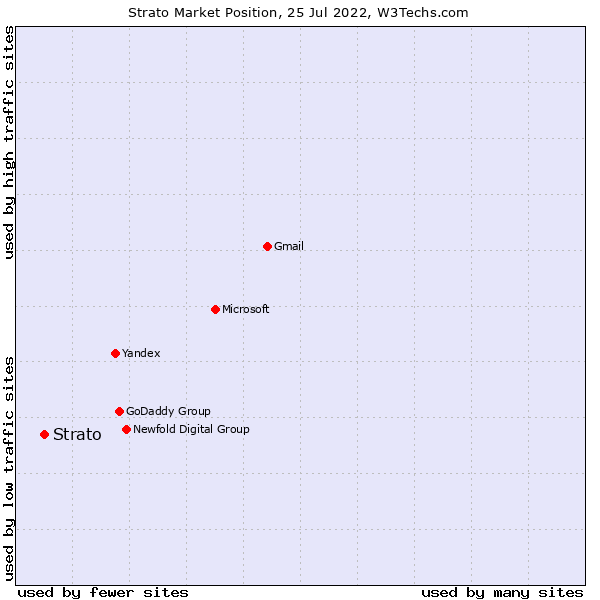 Market position of Strato