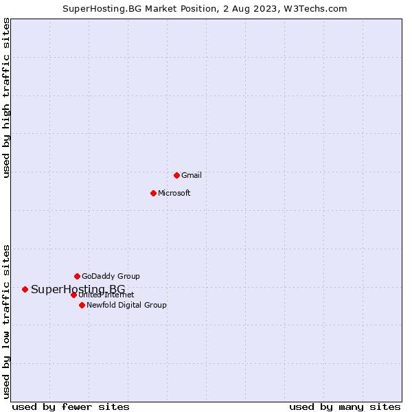 Market position of SuperHosting.BG