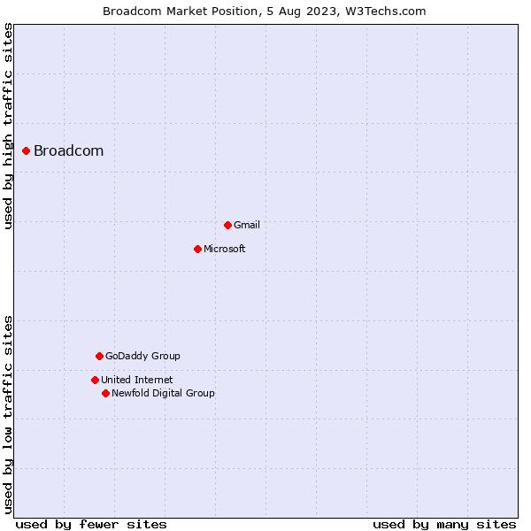 Market position of Symantec