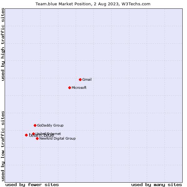 Market position of team.blue