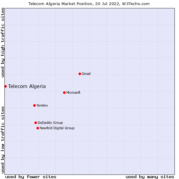 Market position of Telecom Algeria