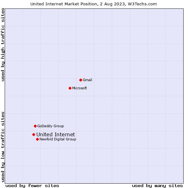 Market position of United Internet