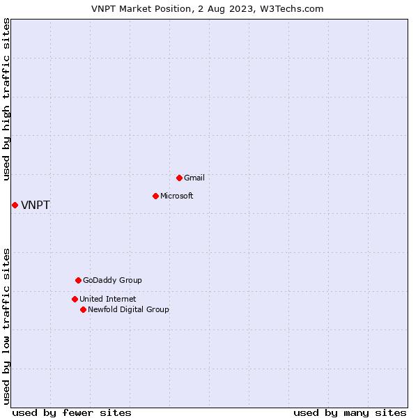 Market position of VNPT