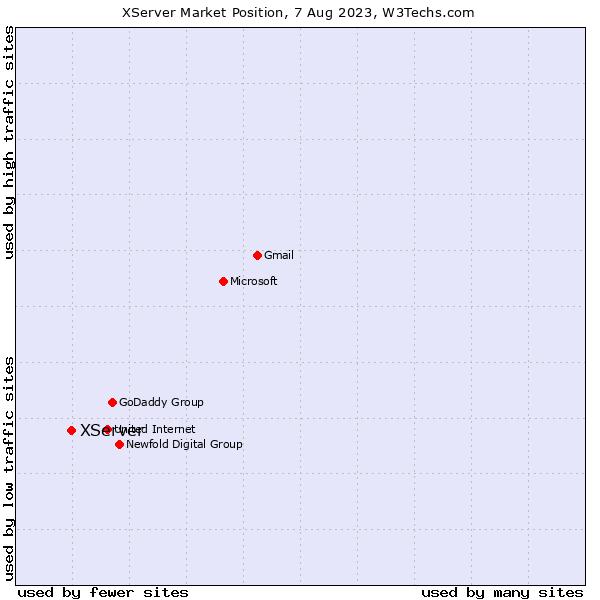 Market position of XServer