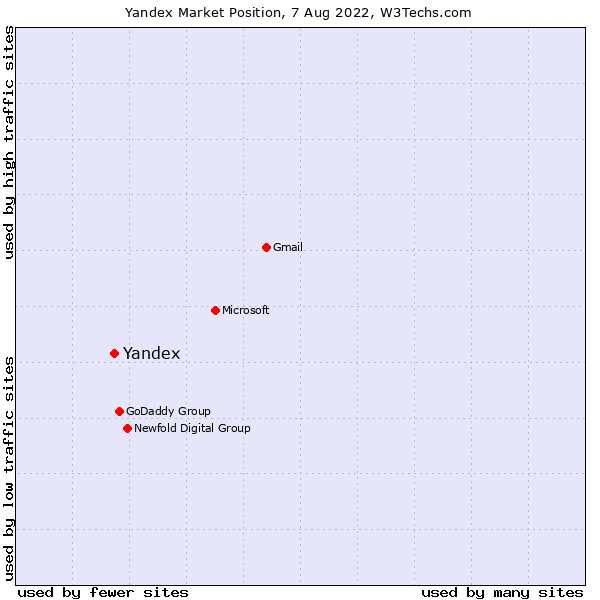 Market position of Yandex