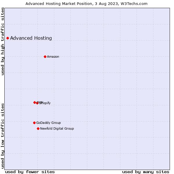 Market position of Advanced Hosting