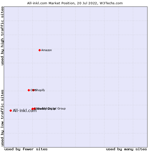 Market position of All-inkl.com