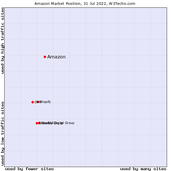 Market position of Amazon