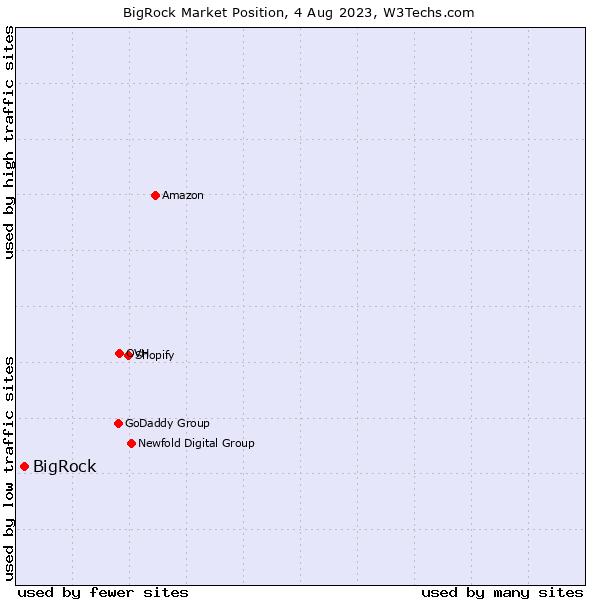 Market position of BigRock