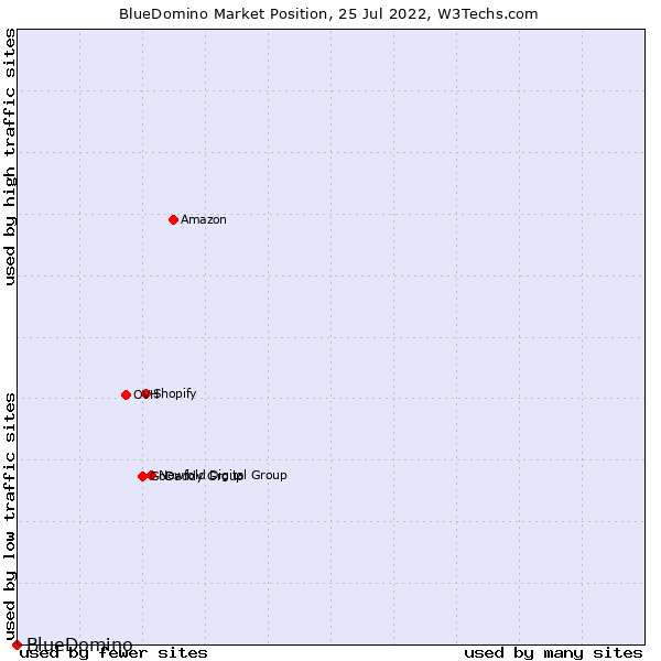 Market position of BlueDomino