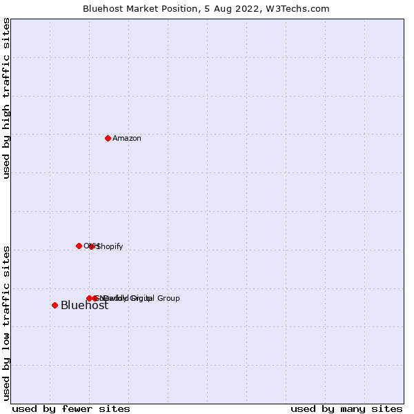 Market position of Bluehost