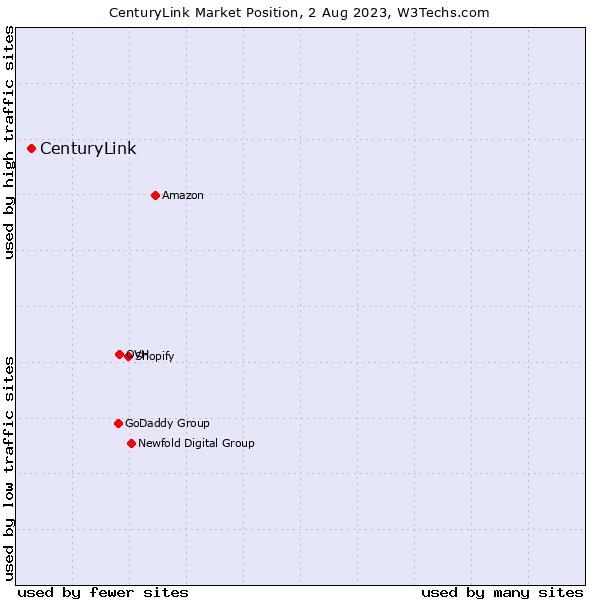 Market position of CenturyLink