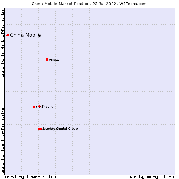 Usage Statistics and Market Share of China Mobile as Web