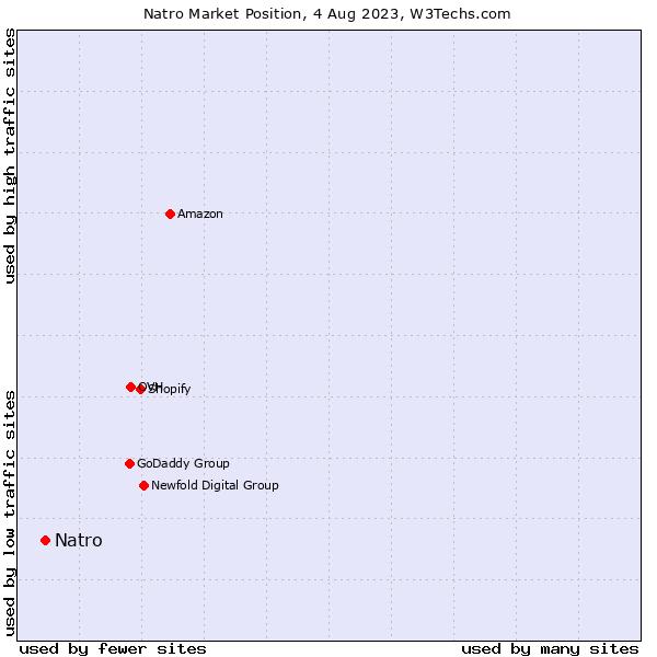 Market position of Çizgi Telekomünikasyon