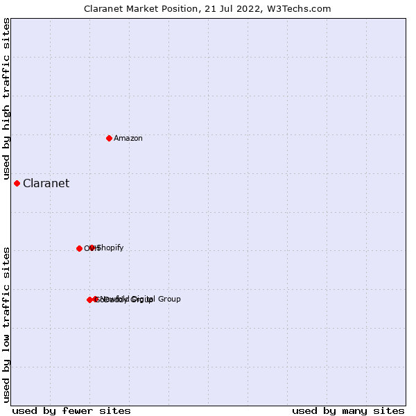 Market position of Claranet
