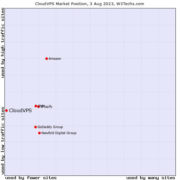 Market position of CloudVPS