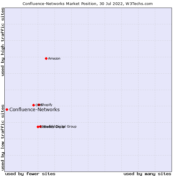 Market position of Confluence-Networks